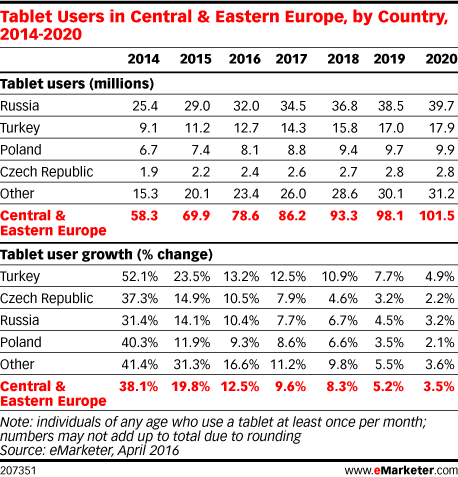 Tablet Users in Central & Eastern Europe, by Country, 2014-2020