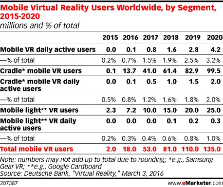 Mobile Virtual Reality Users Worldwide, by Segment, 2015-2020 (millions and % of total)
