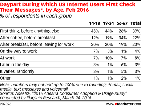 Daypart During Which US Internet Users First Check Their Messages*, by Age, Feb 2016 (% of respondents in each group)