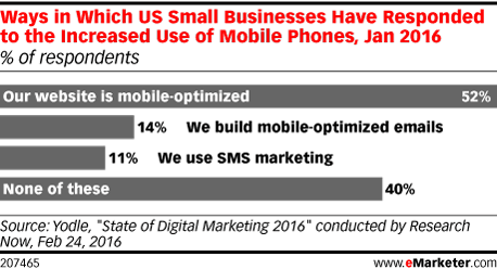 Ways in Which US Small Businesses Have Responded to the Increased Use of Mobile Phones, Jan 2016 (% of respondents)