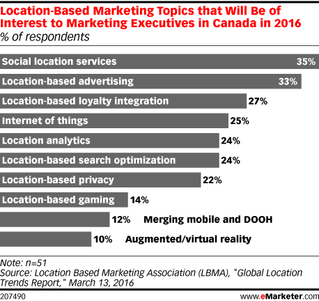 Location-Based Marketing Topics that Will Be of Interest to Marketing Executives in Canada in 2016 (% of respondents)