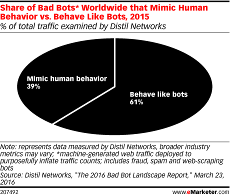 Share of Bad Bots* Worldwide that Mimic Human Behavior vs. Behave Like Bots, 2015 (% of total traffic examined by Distil Networks)