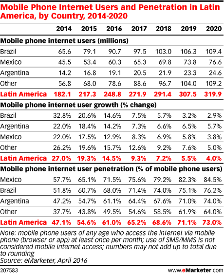Mobile Phone Internet Users and Penetration in Latin America, by Country, 2014-2020