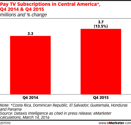 Pay TV Subscriptions in Central America*, Q4 2014 & Q4 2015 (millions and % change)
