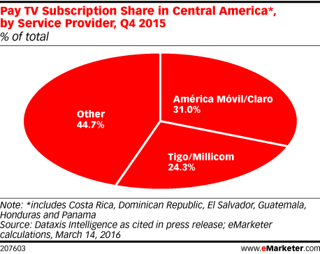 Pay TV Subscription Share in Central America*, by Service Provider, Q4 2015 (% of total)