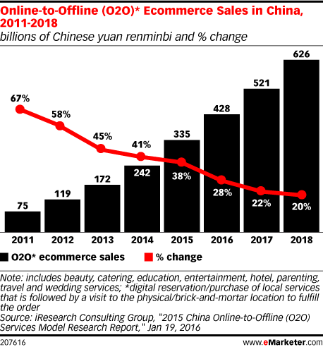 Online-to-Offline (O2O)* Ecommerce Sales in China, 2011-2018 (billions of Chinese yuan renminbi and % change)