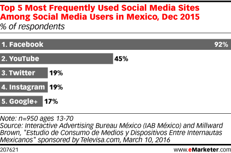 Top 5 Most Frequently Used Social Media Sites Among Social Media Users in Mexico, Dec 2015 (% of respondents)