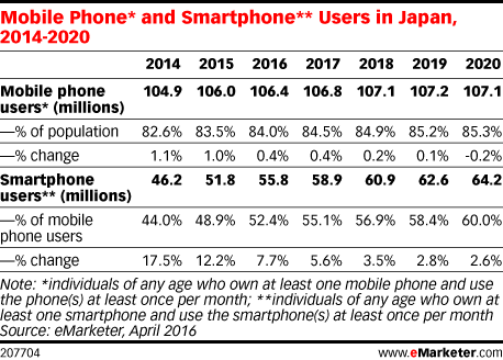 Mobile Phone* and Smartphone** Users in Japan, 2014-2020