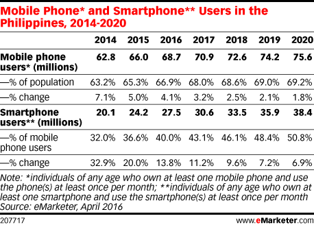 Mobile Phone* and Smartphone** Users in the Philippines, 2014-2020