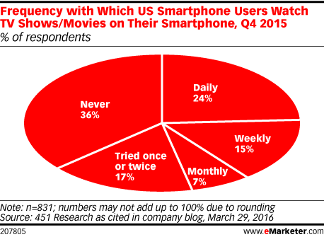 Frequency with Which US Smartphone Users Watch TV Shows/Movies on Their Smartphone, Q4 2015 (% of respondents)