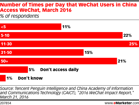 Number of Times per Day that WeChat Users in China Access WeChat, March 2016 (% of respondents)