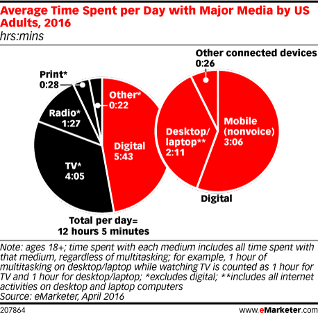 Average Time Spent per Day with Major Media by US Adults, 2016 (hrs:mins)