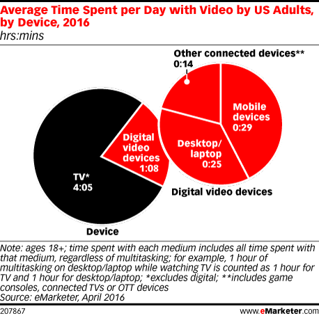 Average Time Spent per Day with Video by US Adults, by Device, 2016 (hrs:mins)