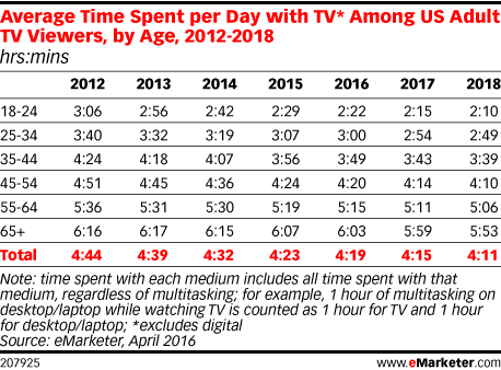 Average Time Spent per Day with TV* Among US Adult TV Viewers, by Age, 2012-2018 (hrs:mins)