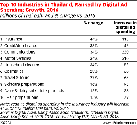 Top 10 Industries in Thailand, Ranked by Digital Ad Spending Growth, 2016 (millions of Thai baht and % change vs. 2015)