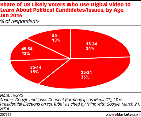 Share of US Likely Voters Who Use Digital Video to Learn About Political Candidates/Issues, by Age, Jan 2016 (% of respondents)