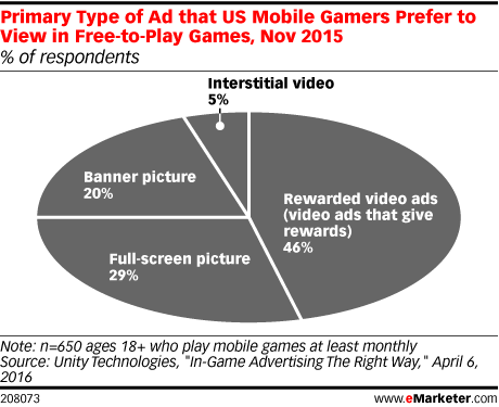 Search Results for video games | eMarketer