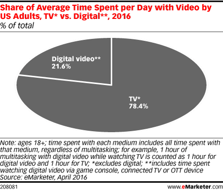 Share of Average Time Spent per Day with Video by US Adults, TV* vs. Digital**, 2016 (% of total)