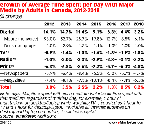 Growth of Average Time Spent per Day with Major Media by Adults in Canada, 2012-2018 (% change)