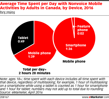 Average Time Spent per Day with Nonvoice Mobile Activities by Adults in Canada, by Device, 2016 (hrs:mins)