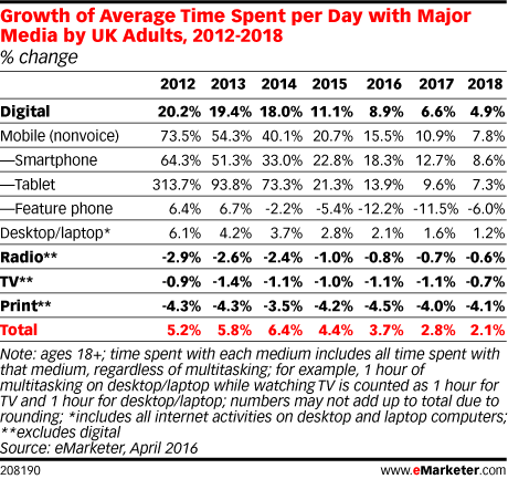 Growth of Average Time Spent per Day with Major Media by UK Adults, 2012-2018 (% change)