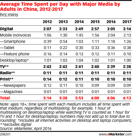 Average Time Spent per Day with Major Media by Adults in China, 2012-2017 (hrs:mins)