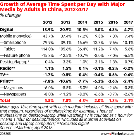 Growth of Average Time Spent per Day with Major Media by Adults in China, 2012-2017 (% change)