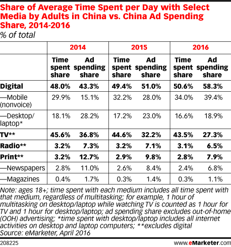 Share of Average Time Spent per Day with Select Media by Adults in China vs. China Ad Spending Share, 2014-2016 (% of total)