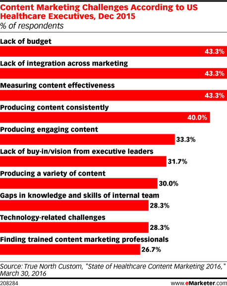 Content Marketing Challenges According to US Healthcare Executives, Dec 2015 (% of respondents)