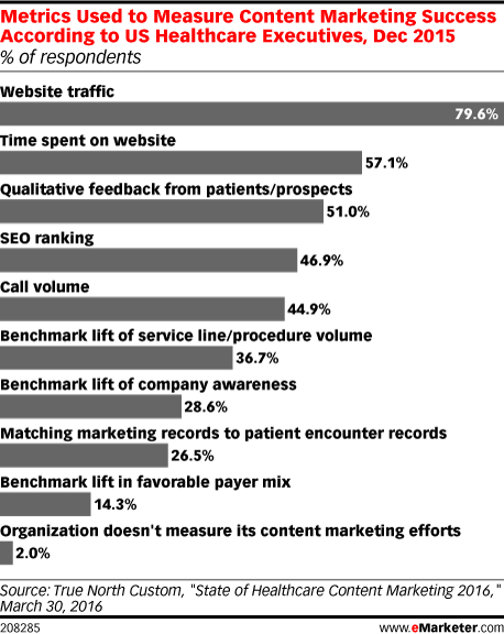 Metrics Used to Measure Content Marketing Success According to US Healthcare Executives, Dec 2015 (% of respondents)