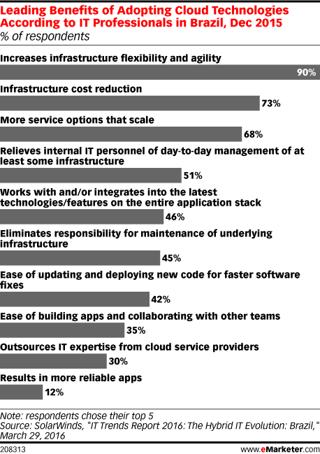Leading Benefits of Adopting Cloud Technologies According to IT Professionals in Brazil, Dec 2015 (% of respondents)