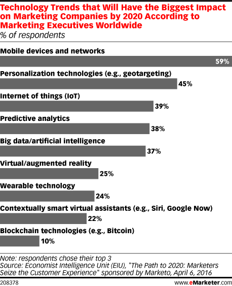 Technology Trends that Will Have the Biggest Impact on Marketing Companies by 2020 According to Marketing Executives Worldwide (% of respondents)