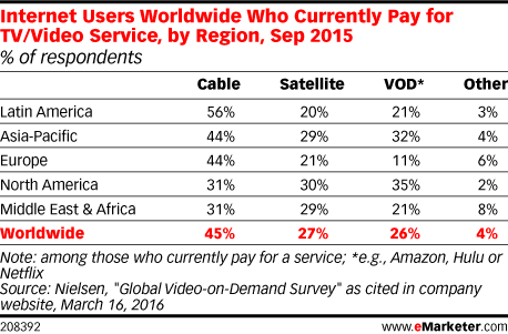 Internet Users Worldwide Who Currently Pay for TV/Video Service, by Region, Sep 2015 (% of respondents)