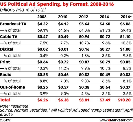 US Political Ad Spending, by Format, 2008-2016 (billions and % of total)