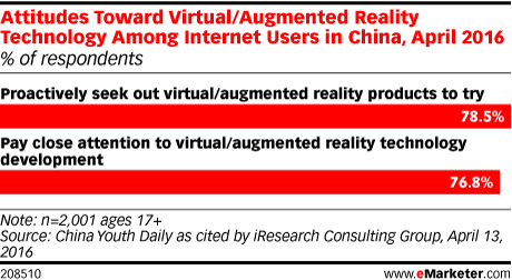 Attitudes Toward Virtual/Augmented Reality Technology Among Internet Users in China, April 2016 (% of respondents)