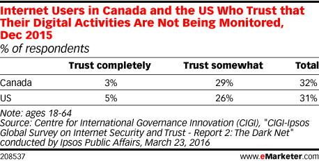 Internet Users in Canada and the US Who Trust that Their Digital Activities Are Not Being Monitored, Dec 2015 (% of respondents)
