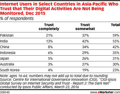 Internet Users in Select Countries in Asia-Pacific Who Trust that Their Digital Activities Are Not Being Monitored, Dec 2015 (% of respondents)