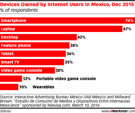 Devices Owned by Internet Users in Mexico, Dec 2015 (% of respondents)