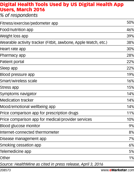 Digital Health Tools Used by US Digital Health App Users, March 2016 (% of respondents)