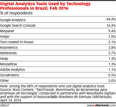 Digital Analytics Tools Used by Technology Professionals in Brazil, Feb 2016 (% of respondents)