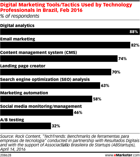 Digital Marketing Tools/Tactics Used by Technology Professionals in Brazil, Feb 2016 (% of respondents)