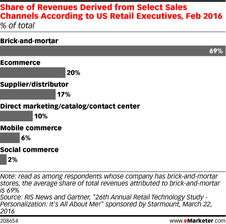 Share of Revenues Derived from Select Sales Channels According to US Retail Executives, Feb 2016 (% of total)