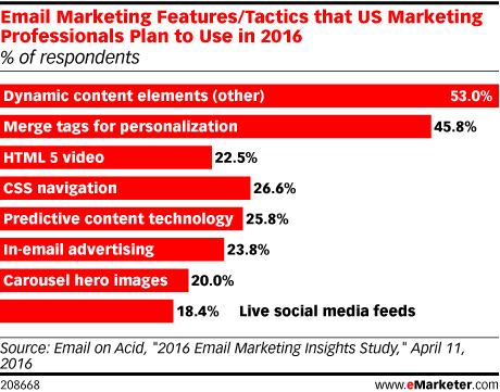 Email Marketing Features/Tactics that US Marketing Professionals Plan to Use in 2016 (% of respondents)