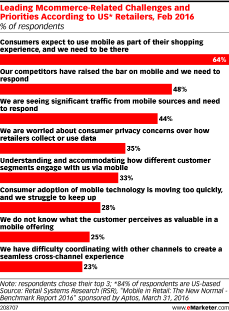 Leading Mcommerce-Related Challenges and Priorities According to US* Retailers, Feb 2016 (% of respondents)