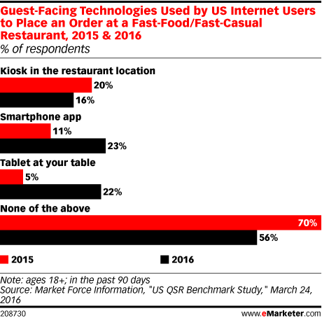 Guest-Facing Technologies Used by US Internet Users to Place an Order at a Fast-Food/Fast-Casual Restaurant, 2015 & 2016 (% of respondents)