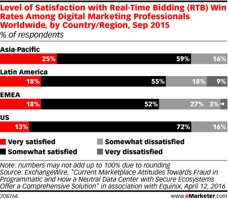 Level of Satisfaction with Real-Time Bidding (RTB) Win Rates Among Digital Marketing Professionals Worldwide, by Country/Region, Sep 2015 (% of respondents)
