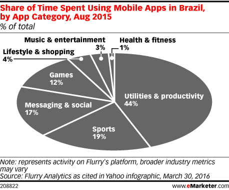 Share of Time Spent Using Mobile Apps in Brazil, by App Category, Aug 2015 (% of total)