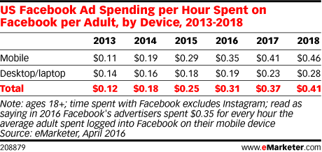 US Facebook Ad Spending per Hour Spent on Facebook per Adult, by Device, 2013-2018