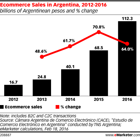 Ecommerce Sales in Argentina, 2012-2016 (billions of Argentinean pesos and % change)