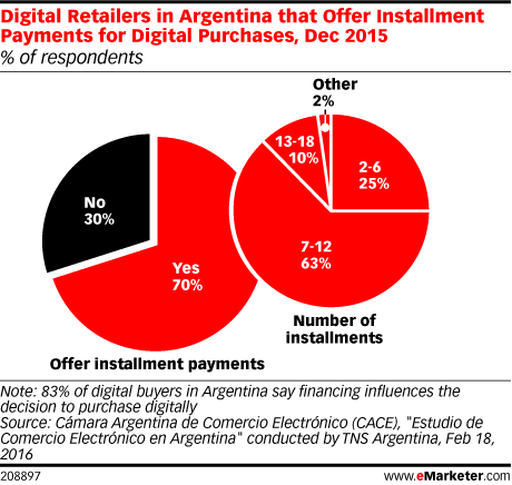 Digital Retailers in Argentina that Offer Installment Payments for Digital Purchases, Dec 2015 (% of respondents)